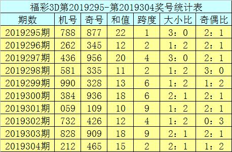 [新浪彩票]曾哥福彩3D第19305期:单注参考048