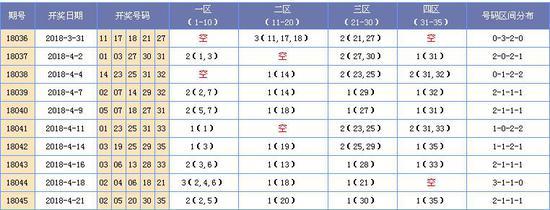 (此图表来源:http://tubiao.17mcp.com/Dlt/QianquSikongquFx-10.html)