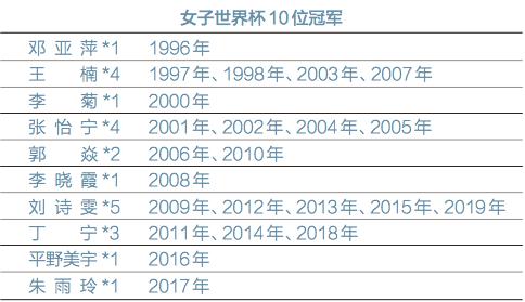 女子世界杯上的夺冠故事 刘诗雯五冠刷新历史