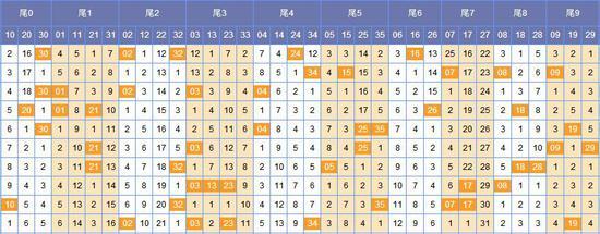 (此图表来源:http://tubiao.17mcp.com.2500jia.cn/Dlt/WeishuFenbu-10.html)