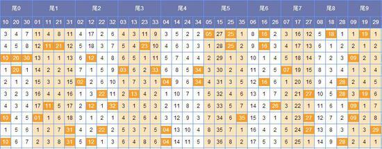 (此图表来源:http://tubiao.17mcp.com/Dlt/WeishuFenbu-10.html)