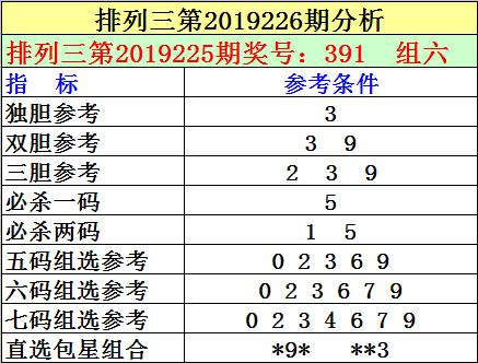 [新浪彩票]刘明排列三19226期:通杀两码1 5