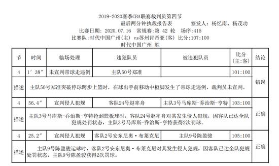 CBA官方发布广州对阵肯帝亚裁判报告:1次漏判