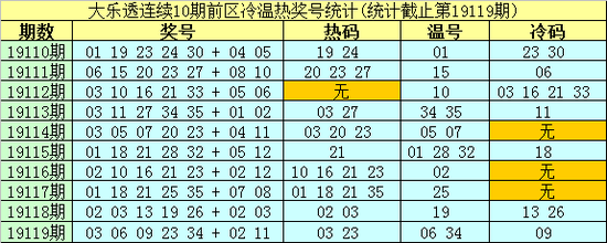 [新浪彩票]南华天大乐透19120期预测:前区热码09 25