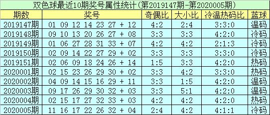 聂明阳双色球第20006期:红球胆码09 15