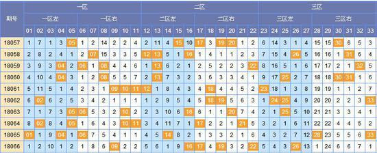 (此图表来源:http://tubiao.17mcp.com/Ssq/Hongqiu3FenquZs-10.html)
