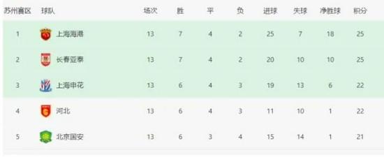【博狗体育】保级组球队积分超争冠组?中超或现奇葩一幕