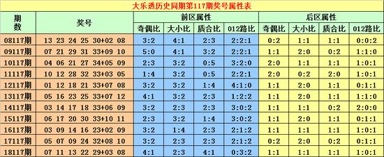 [新浪彩票]峰哥大乐透19117期:后