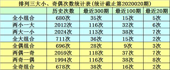 [新浪彩票]明皇排列三第20021期:奇偶比看好2-1