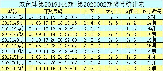 吕洞阳双色球第20003期:蓝球01 05 07