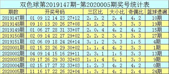 吕洞阳双色球第20006期:红球胆码03 13