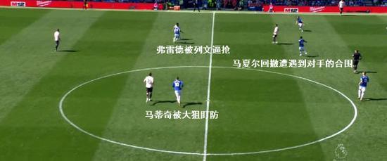 图1:在对手的限制下,曼联的进攻无法建立