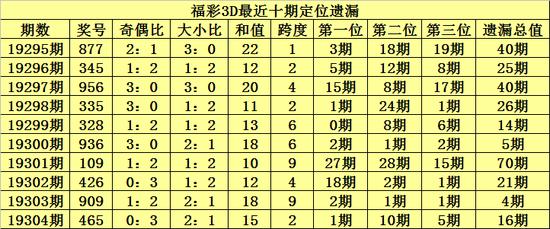 [新浪彩票]陈青峰福彩3D第19305期:双胆参考2 8