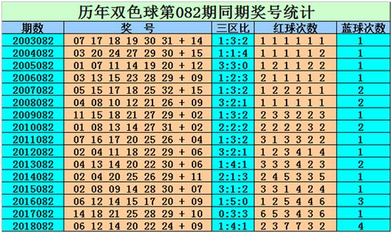 [新浪彩票]刘贵双色球19082期预测:红三区大热