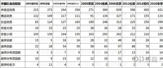 10届奥运会数据深度对比:中国金牌分布更广泛