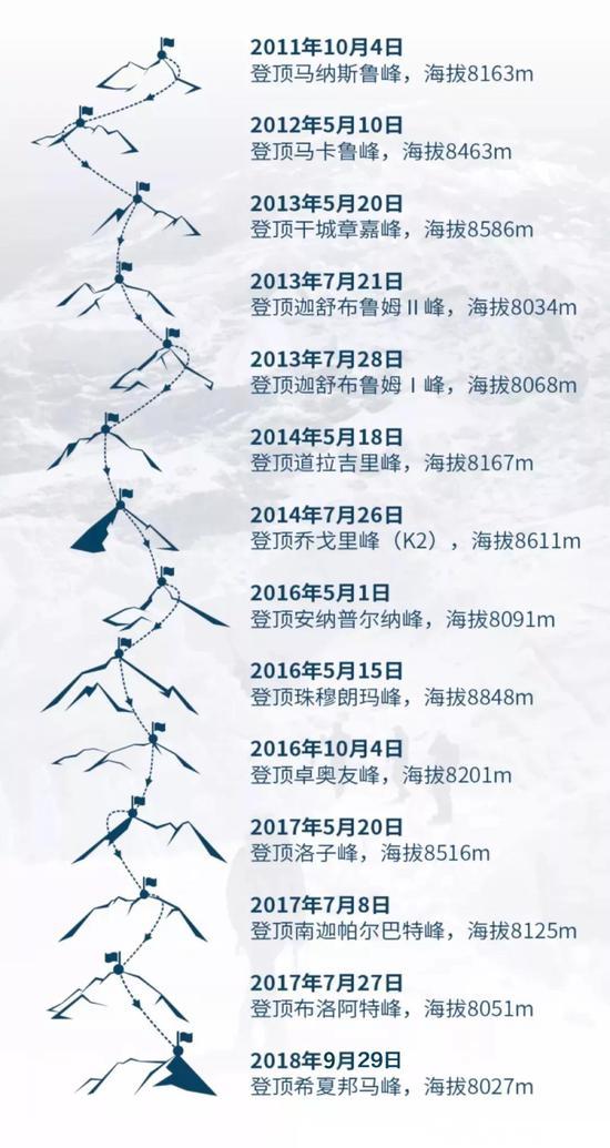 罗静14座8000 攀登轨迹。图片来源:KAILAS凯乐石