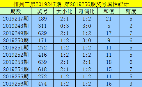 [新浪彩票]黄大仙排列三19257期预测:关注和尾8