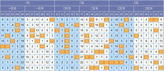 (此图表来源:http://tubiao.17mcp.com.veenhub.com/Ssq/Hongqiu3FenquZs-10.html)