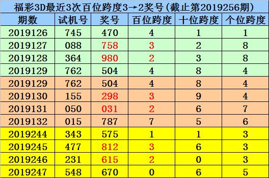 [新浪彩票]杨村长福彩3D第19257期预测:跨度看0 2 3