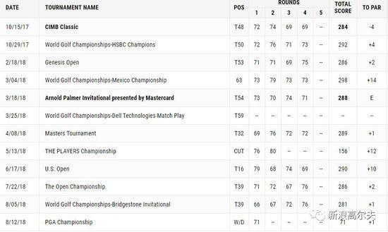 李昊桐2018年美巡赛战绩(包括大满贯和世锦赛,数据来自美巡赛官网)
