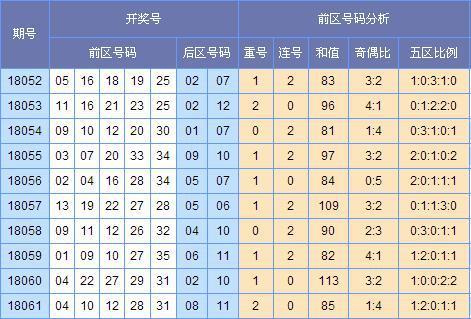 (图表来源:http://tubiao.17mcp.com/Dlt/ChuhaoTezheng-10.html)