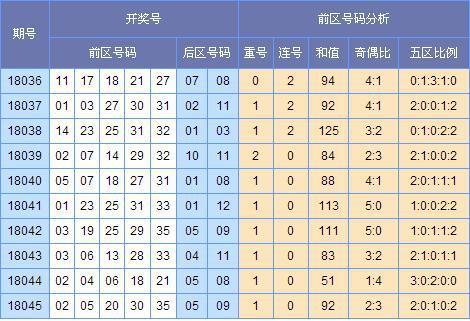 (此图来源:http://tubiao.17mcp.com/Dlt/ChuhaoTezheng-10.html)