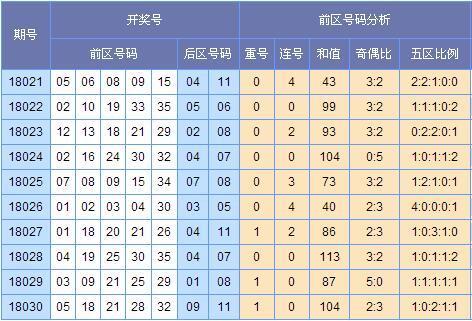 (图表来源:http://tubiao.17mcp.com.pes2014.cn/Dlt/ChuhaoTezheng-10.html)