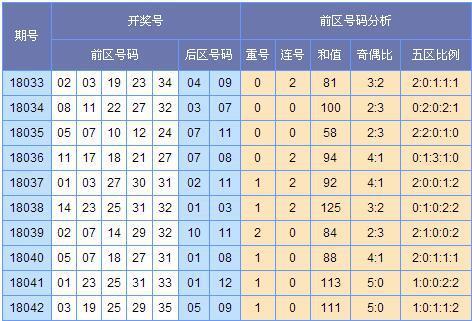 (此图表来源:http://tubiao.17mcp.com/Dlt/ChuhaoTezheng-30.html)