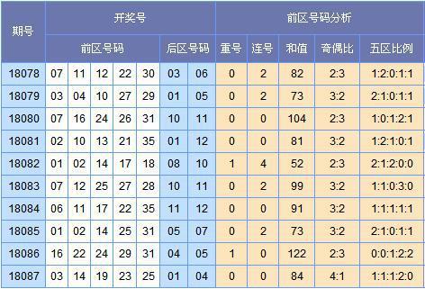 (图表来源:http://tubiao.17mcp.com/Dlt/ChuhaoTezheng-30.html)