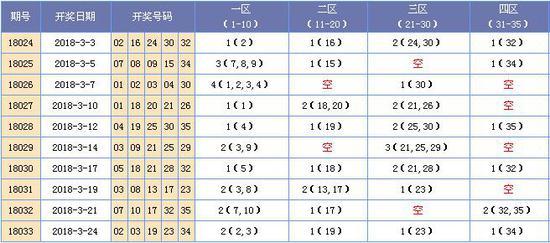 (此图表来源:http://tubiao.17mcp.com.021zg.com.cn/Dlt/QianquSikongquFx-10.html)
