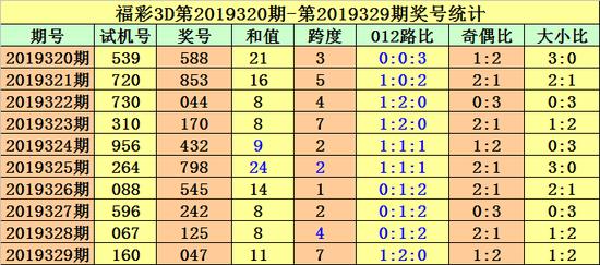 [新浪彩票]金原福彩3D第19330期