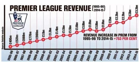 英超经营收入逐年增长,但多数俱乐部仍连年亏损。