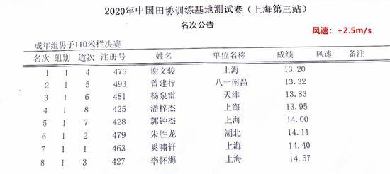上海基地测试赛 谢文骏超风速跑出13秒20创佳绩