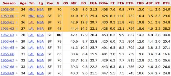 他身高只有1米96 却曾连续4个赛季场均篮板15+