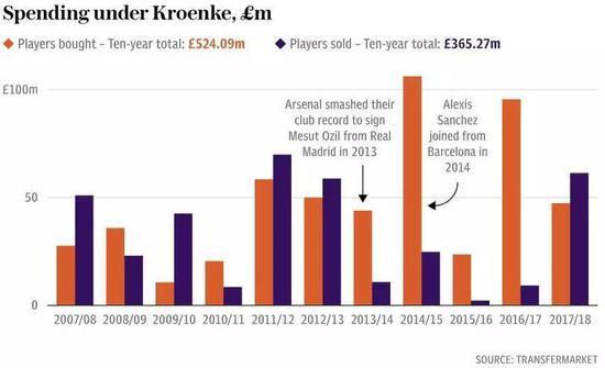 克伦克入主后,阿森纳在转会市场花费情况。