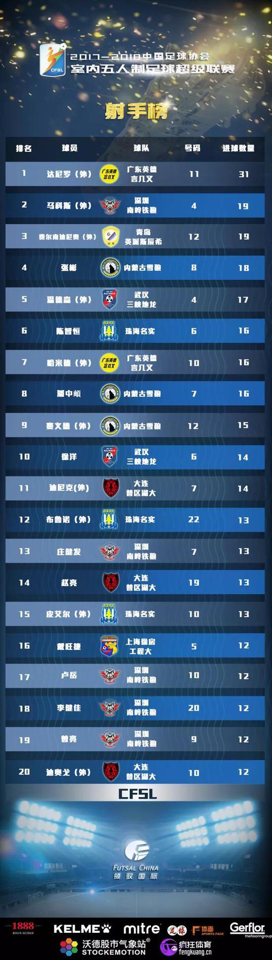 五超联赛第16轮详细战报:武汉队祭出超人战术