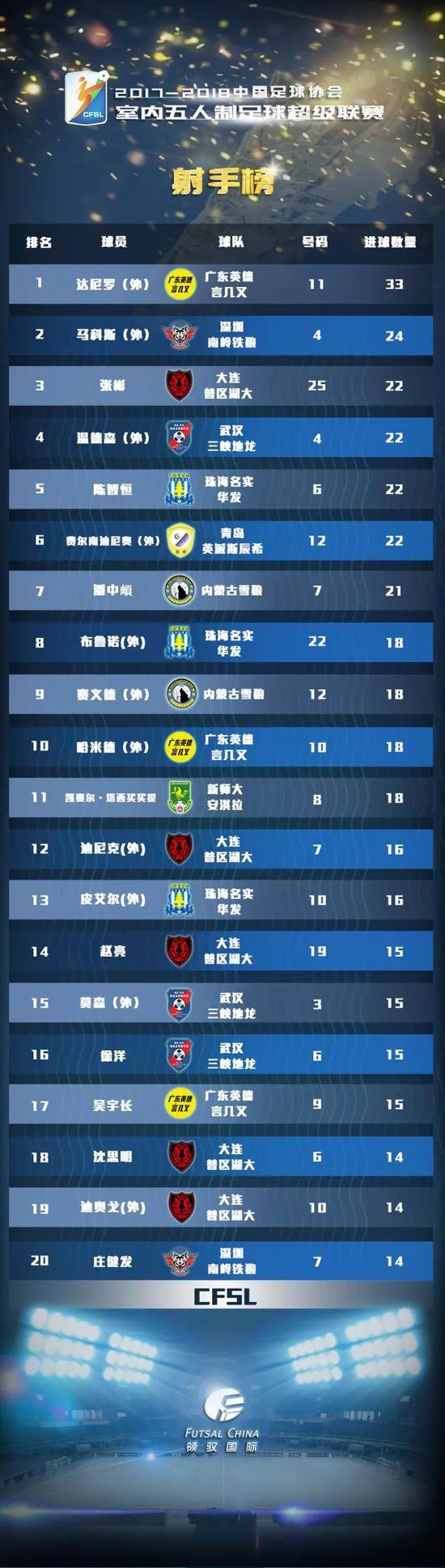 五超联赛21轮战罢:大连再平武汉 榜首优势继续缩小