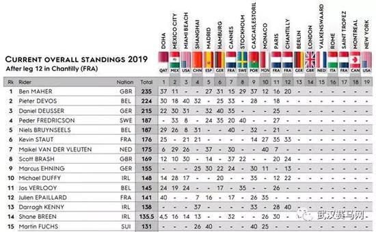 2019环球马术冠军赛个人积分榜 英国名将本·马赫暂列第一
