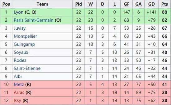 (16/17赛季前,女足法甲是胜一场4分,平一场2分,输一场1分)