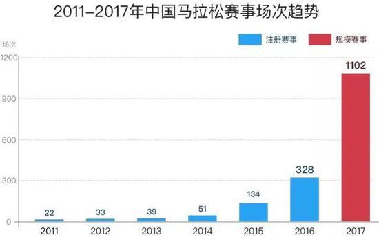 来源:《2017中国马拉松大数据分析报告》