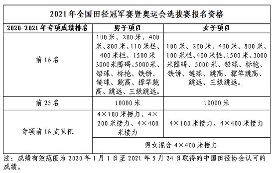 2021年全国田径冠军赛暨奥运会选拔赛竞赛规程