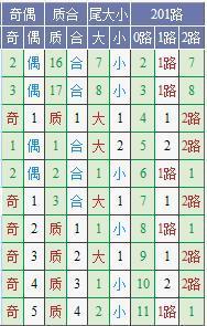 (此图表来源:http://tubiao.17mcp.com/Dlt/DingweiZs5-10.html)