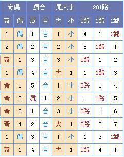 双色球第18019期预测:龙头05_07凤尾31_33