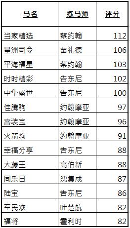 【2018香港管家婆彩图】香港打吡大赛参赛马名单出炉!谁将成为最终赢