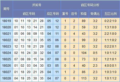 (此图表来源:http://tubiao.17mcp.com.trampia.com/Dlt/ChuhaoTezheng-10.html )