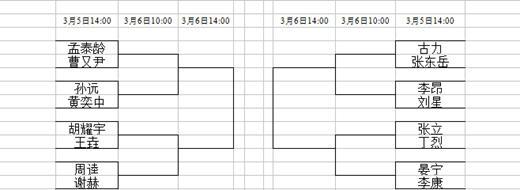 第九届中国围棋龙星战预选赛女子组对阵