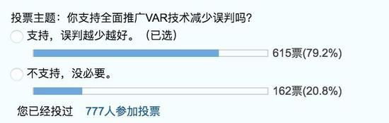 虎扑论坛的投票来看,多数球迷还是支持继续使用VAR的