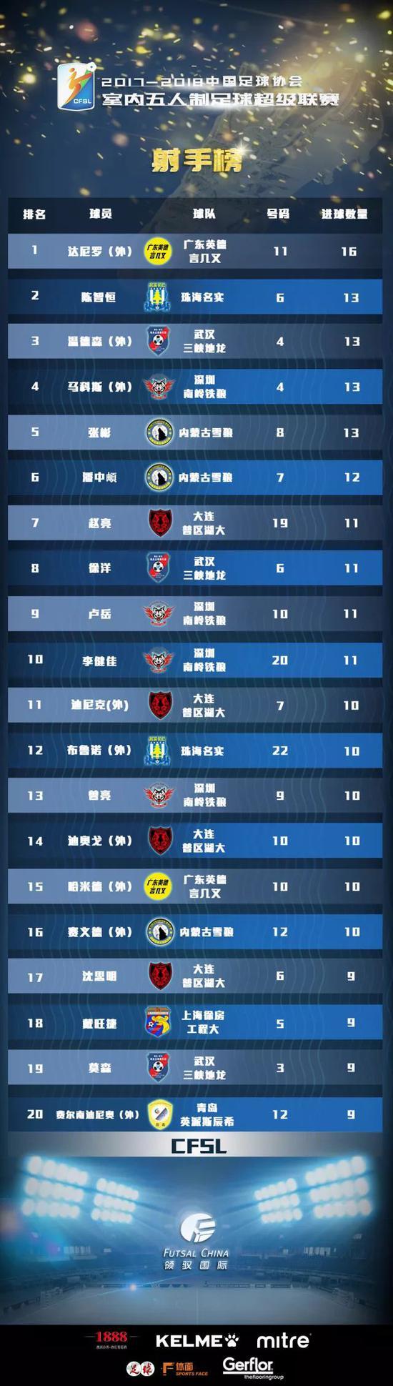 五超第11轮详细战报:武汉连续三脚中柱 大连险胜