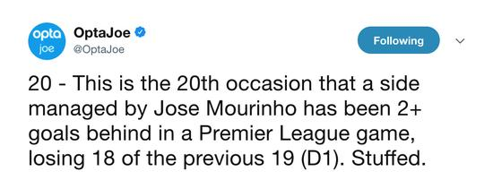 穆里尼奥在英超带队,主场落后两球以上就赢不了