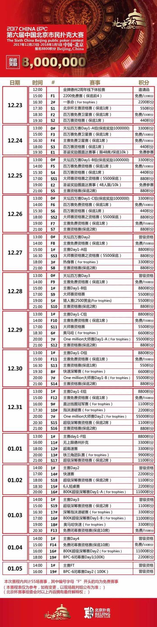 北京杯主赛事DAY2 郭士凯111万记分牌稳居第一